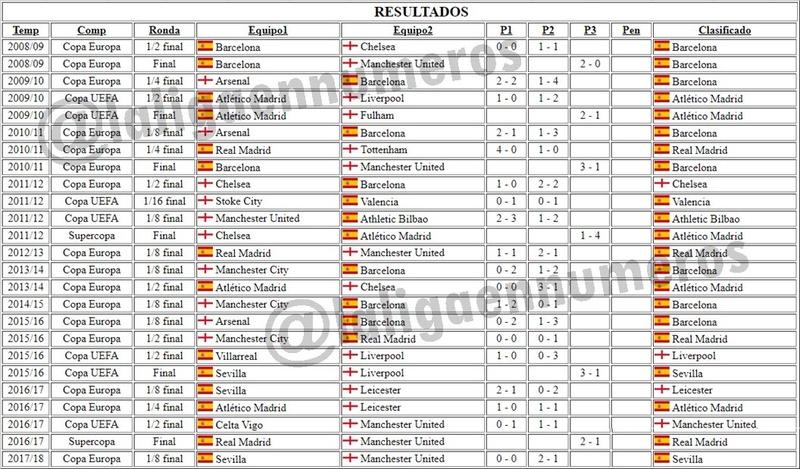Is La Liga still #1? Dym_tz10