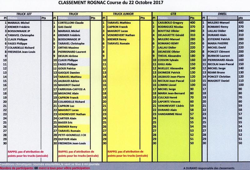 CLASSEMENT 1ere MANCHE et AMICALE TRUCKS ROGNAC 22-10-2017 Rognac10