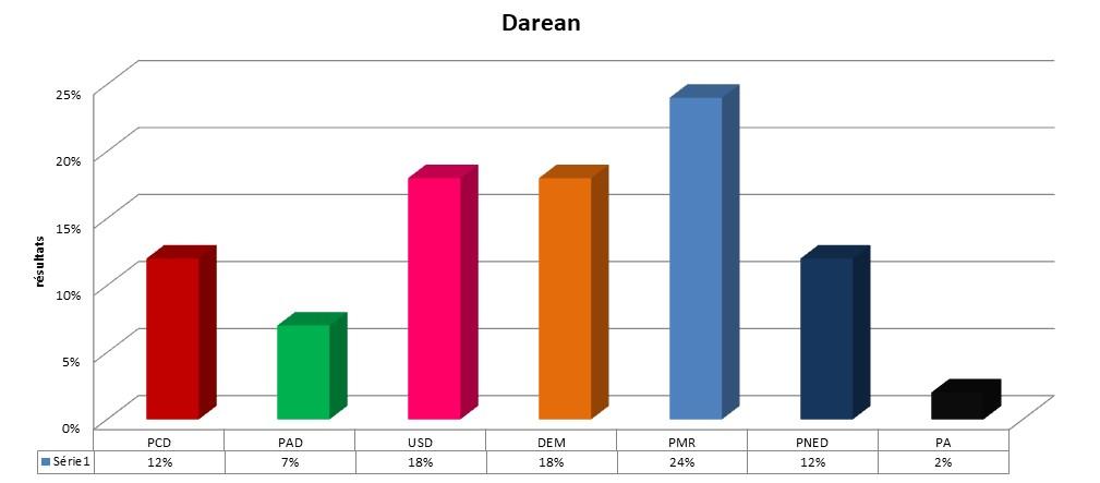 Province du Delta  - Page 2 Darean10