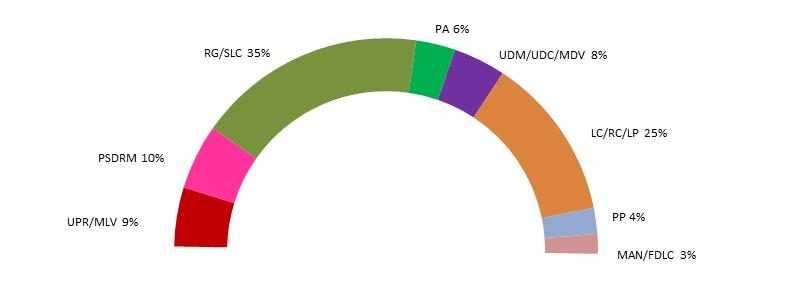 [RP]Elections anticipées à Mapete 2019 - Page 5 Electi13