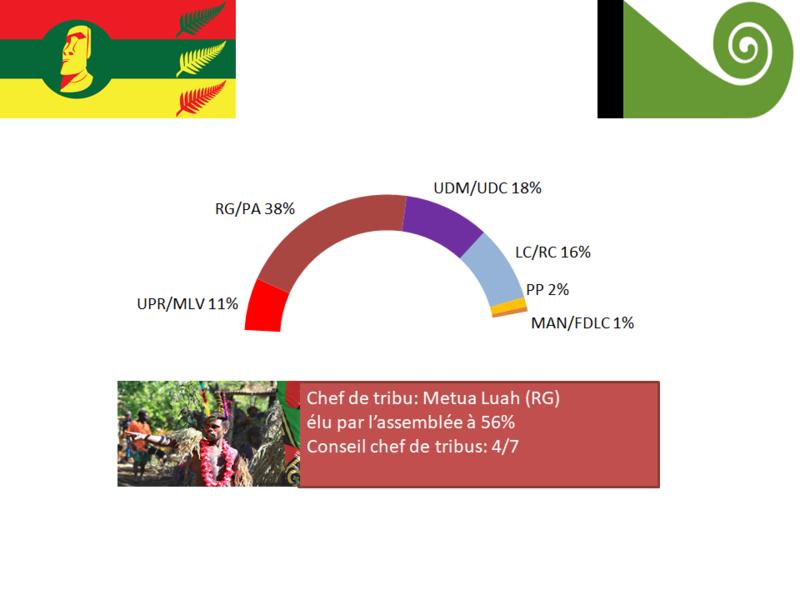 [RP]Elections anticipées à Mapete 2019 Electi18