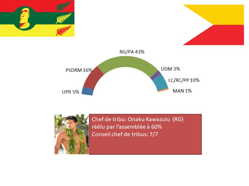 [RP]Elections anticipées à Mapete 2019 Electi19