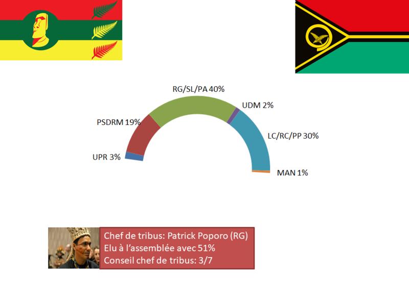 [RP]Elections anticipées à Mapete 2019 Electi22