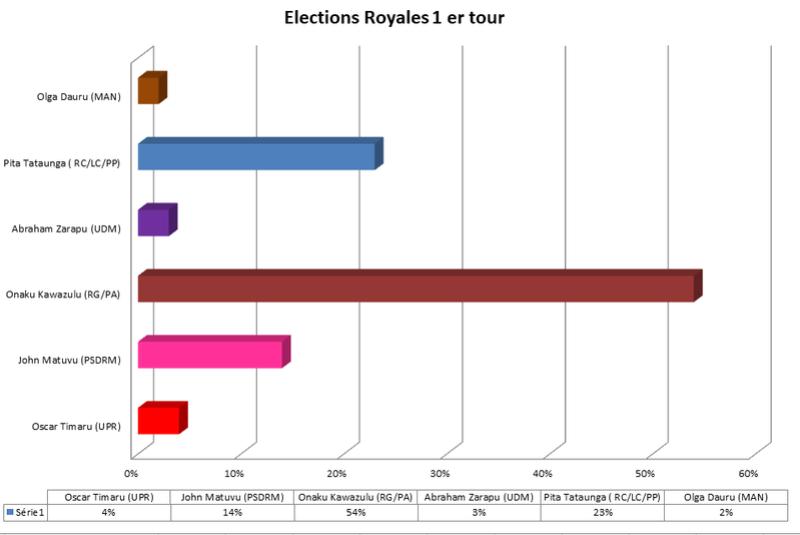 [RP]Elections anticipées à Mapete 2019 - Page 6 Electi23