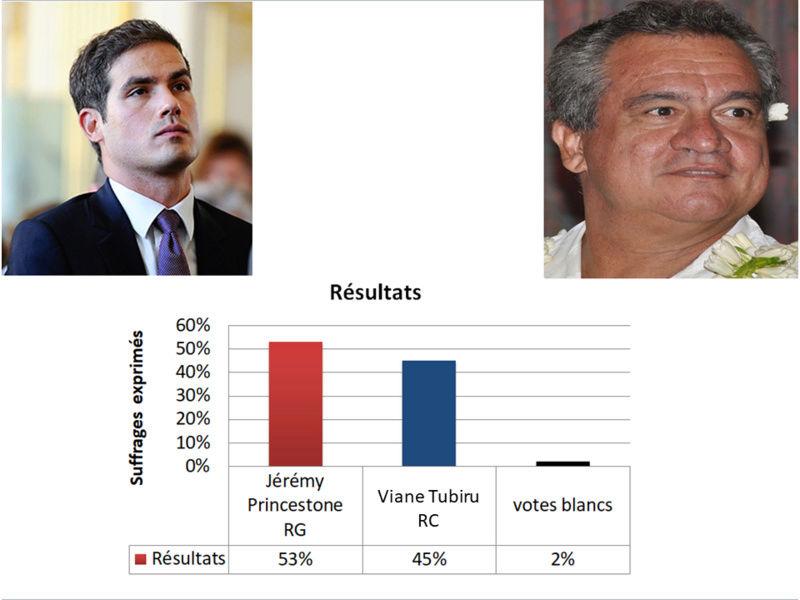 [RP]Elections anticipées à Mapete 2019 Result10