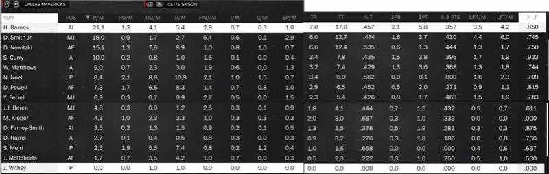 Mavericks Corner Stats_11