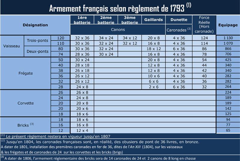 Artillerie Navale sous la Révolution et le Consulat  188_ar10