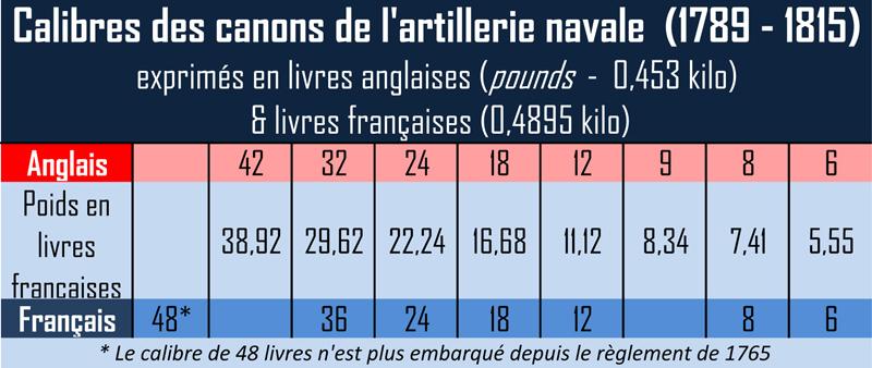 Artillerie Navale sous la Révolution et le Consulat  189_co10