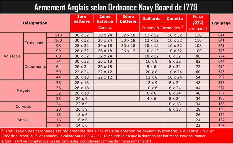 Artillerie Navale sous la Révolution et le Consulat  192_ar10