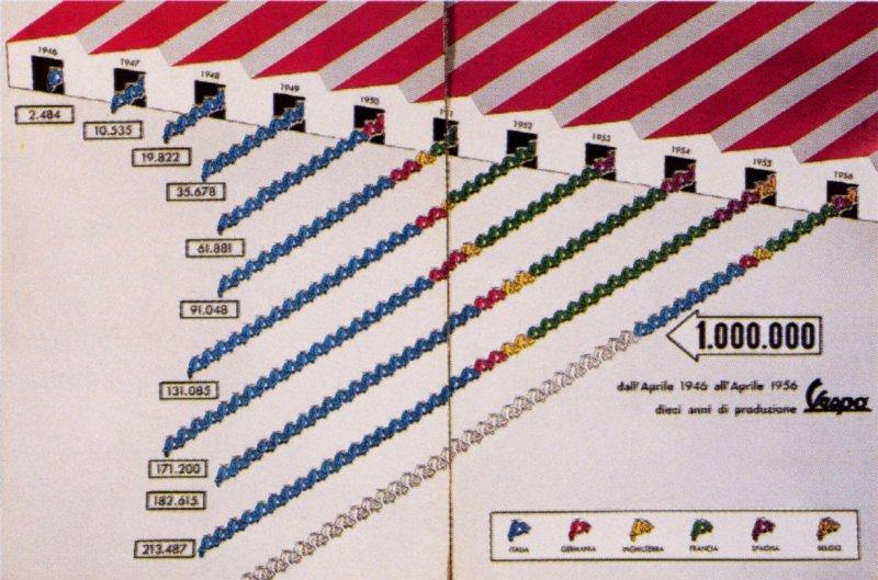 Publicités Vespa Piagg114
