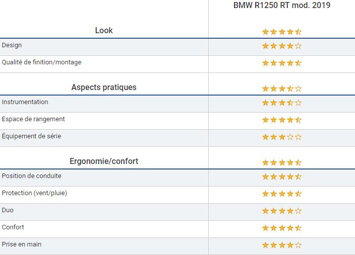 Essai - BMW R1250 RT - Un Boxer sacrément camé! Snip1071