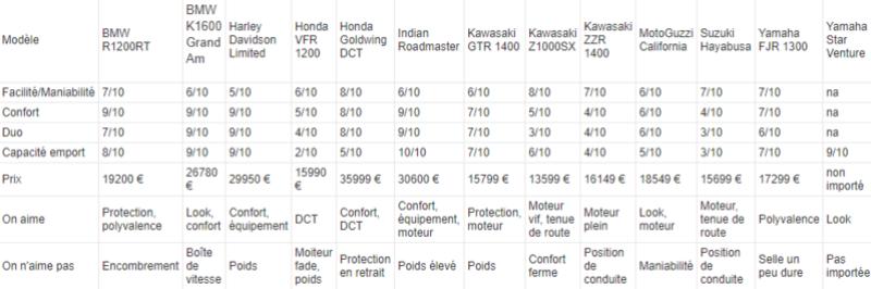 Guide : la meilleure moto GT pour voyager Snip_690