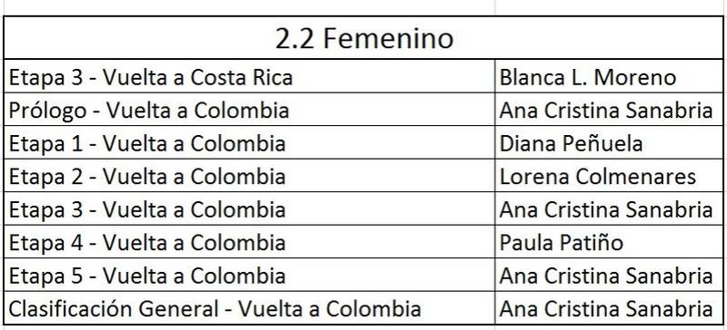 Victorias UCI Colombianas - 2017 - Página 4 Balanc10
