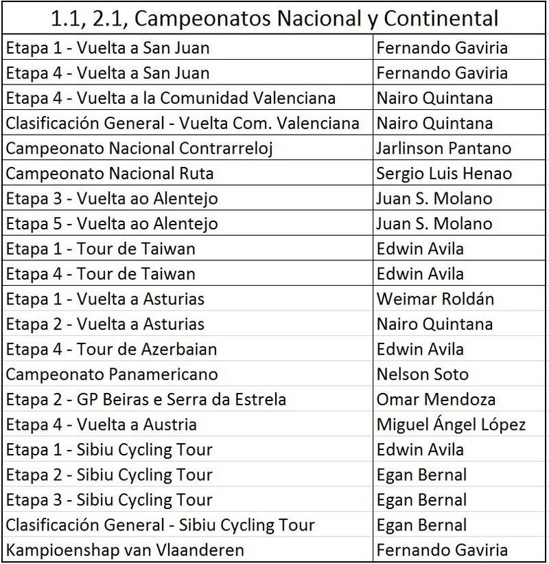 Victorias UCI Colombianas - 2017 - Página 4 Balanc12