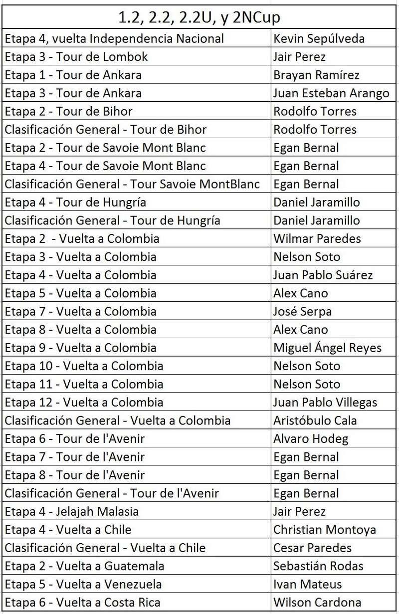 Victorias UCI Colombianas - 2017 - Página 4 Balanc15