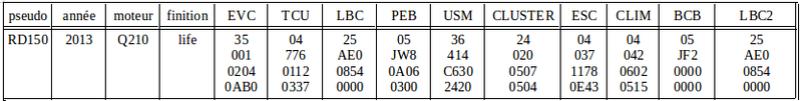 version - Versions des différents calculateurs par version de Zoé Captur57