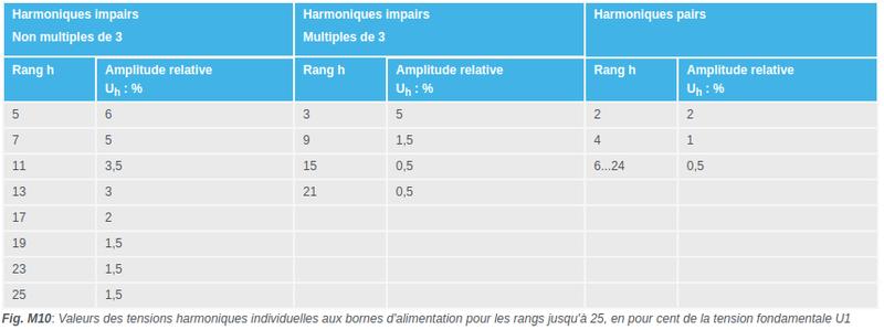 """Trop d'harmoniques = """"charge batterie impossible"""" ? Captur59"""