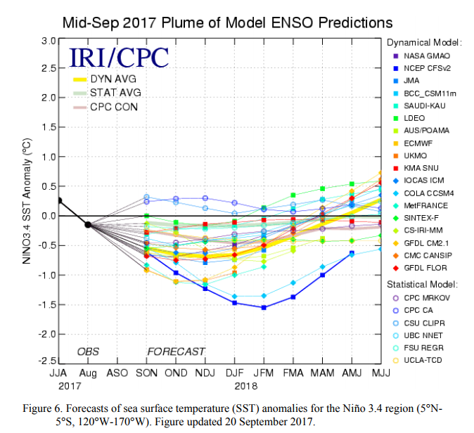 2017-18 Winter Discussion thread - Page 3 Enso_m10