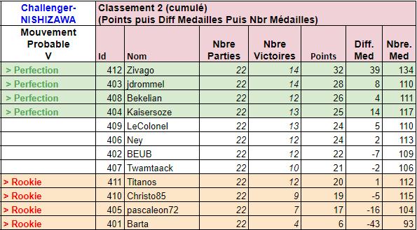 Classement J11 19-05-10