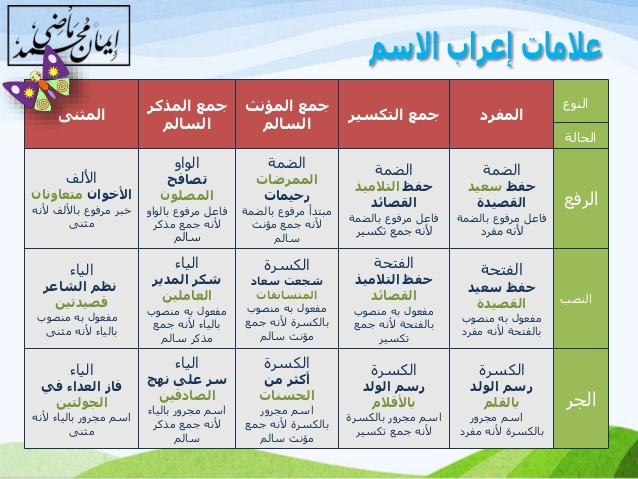قواعد اللغة العربية في النحو والصرف بطريقة مبسطة وشيقة مع أسئلة بعد إجابتها -12-6310