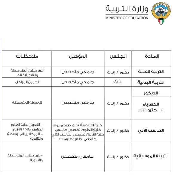 """الكويت"""" تعلن عن وظائف للمعلمين والمعلمات 0462"""