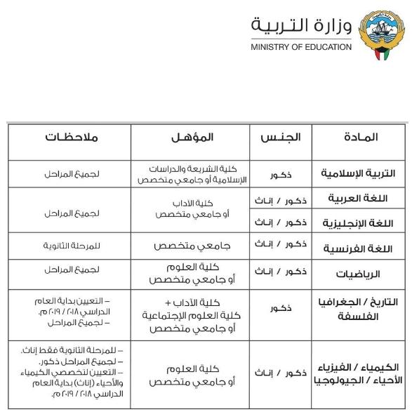 """الكويت"""" تعلن عن وظائف للمعلمين والمعلمات 0544"""