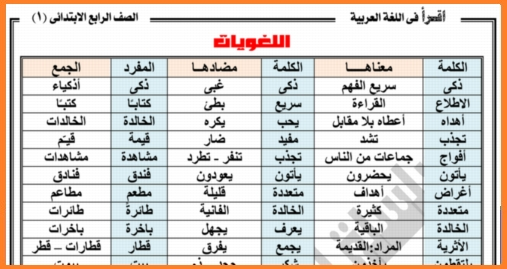 أجمد مذكرة شرح لغة عربية للصف الرابع ترم أول 2019 مستر أنور احمد 07711