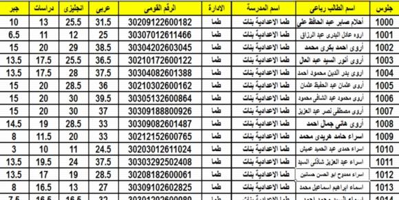 نتيجة اعدادية سوهاج 2018 جميع الادارات في ملف Excel  07718