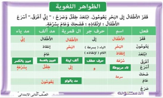 بوكليت الأسكولة فى اللغة العربية للصف الثاني الابتدائي ترم ثاني 2019 أ/ امل عبد الله 1087