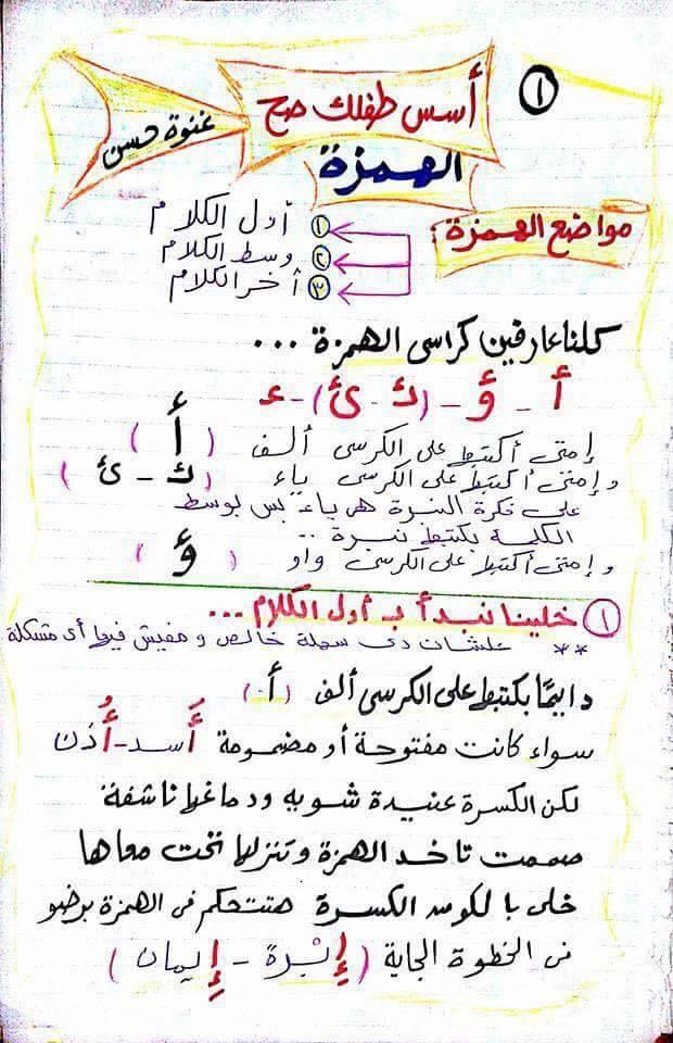 شرح مواضع الهمزة فى اللغة العربية للأطفال مس غنوة حسن