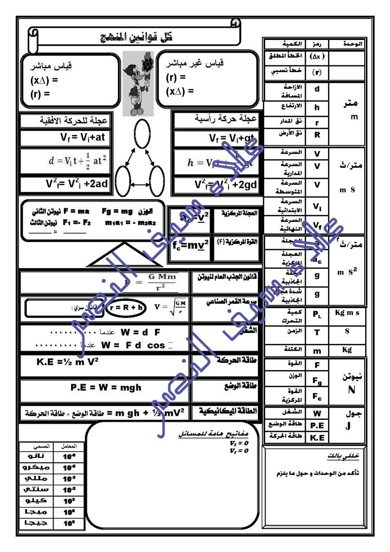 قوانين الفيزياء في ورقة واحدة 11196