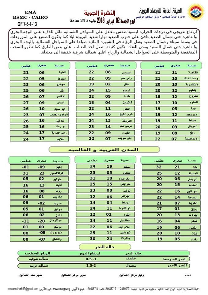 توقعات الطقس ليوم الجمعة الموافق ٢٠١٨/٢/٢ 11212