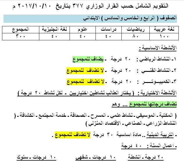 درجات مرحلة التعليم الاساسي طبقا للقرار 377 11229