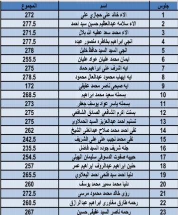 نتيجة إعدادية محافظة القليوبية كاملة في ملف اكسل برقم الجلوس 11274