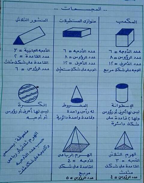 المجسمات الهندسيه للثاني الابتدائي في ورقة واحدة مستر اسماعيل شعراوي 12217