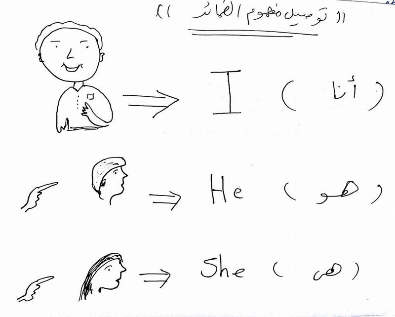 شرح كتابة الجملة في اللغة الانجليزية مطلوبة في امتحان الصف الثالث الابتدائي 138