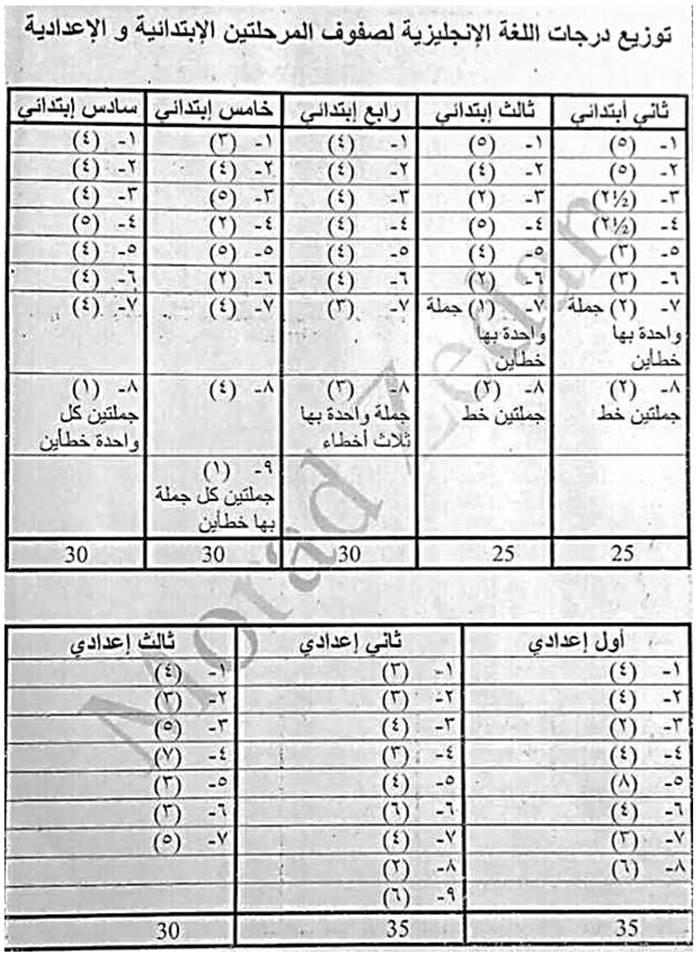 توزيع درجات امتحان اللغة الانجليزية الجديد للمرحلة الابتدائية والاعدادية 14112