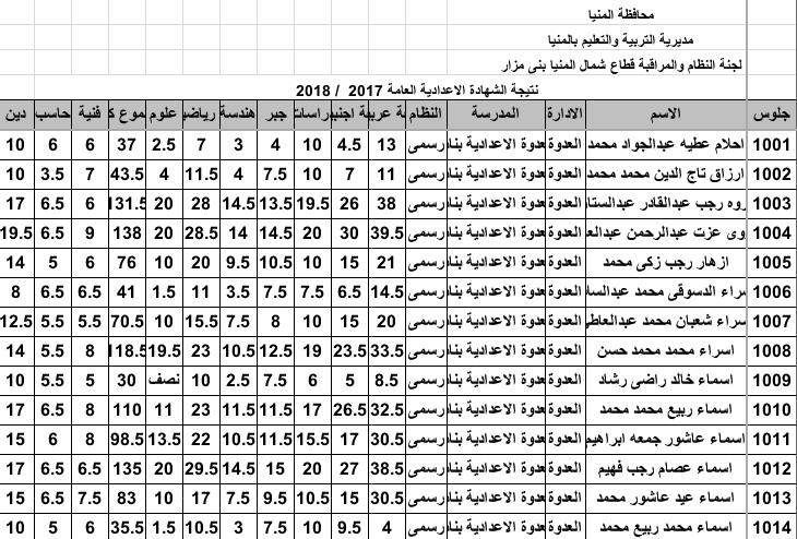 نتيجة إعدادية محافظة المنيا الترم الثاني في ملف اكسل برقم الجلوس 14134