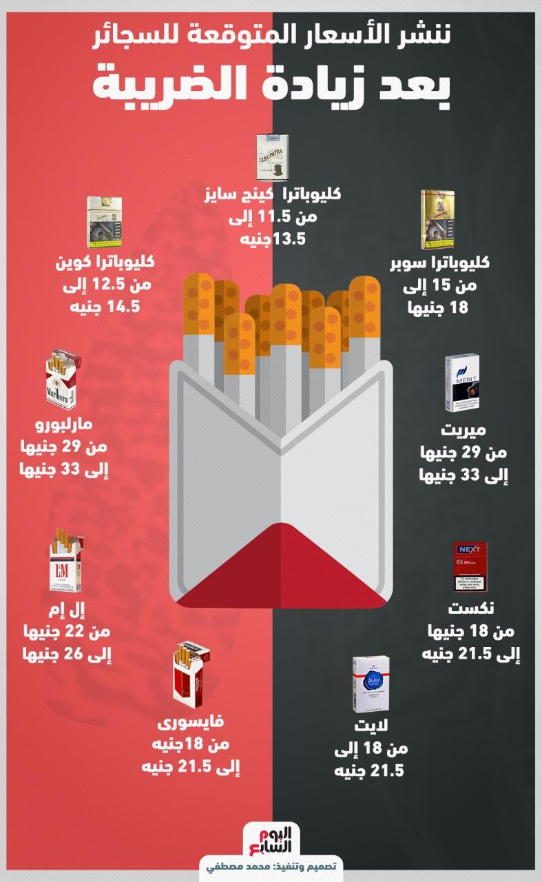 عاجل..  زيادة أسعار السجائر 4 جنية لجميع الماركات 14410