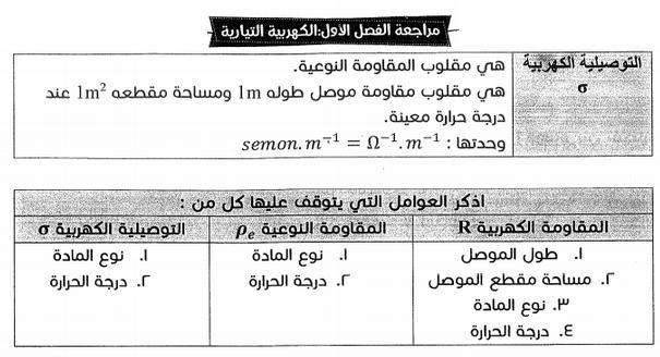 مراجعة الكهربية التيارية - فيزياء الثانوية مستر محمد عبد المعبود 1749