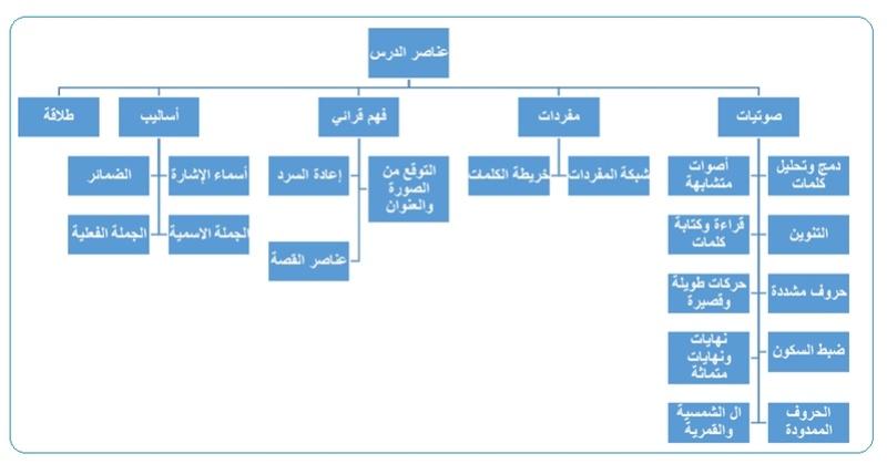 إرشادات مهمة لمعلمى اللغة العربية (المرحلة الابتدائية) 18811