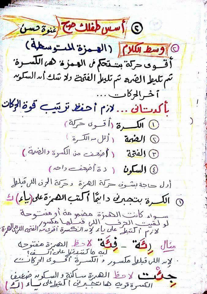 شرح مواضع الهمزة فى اللغة العربية للأطفال مس غنوة حسن 2108