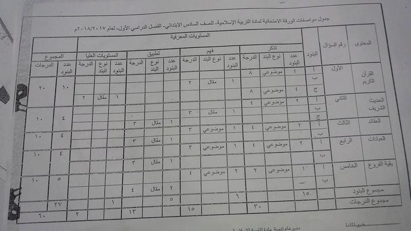 جدول مواصفات الورقة الامتحانية لمادة التربية الإسلامية للصف الثالث والرابع والخامس والسادس 2017 / 2018 24296710
