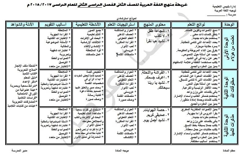 خرائط مناهج اللغة العربية للصفوف الابتدائية الفصل الدراسي الثاني 2018 2484