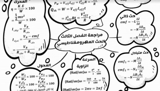 مراجعة الحث الكهرو مغناطيسى فيزياء الثالث الثانوى - مستر محمد عبد المعبود 2849