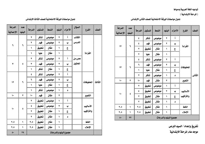 مواصفات الورقة الامتحانية للغة العربية من الثانى حتى السادس الابتدائى ترم ثاني 2018 29366110