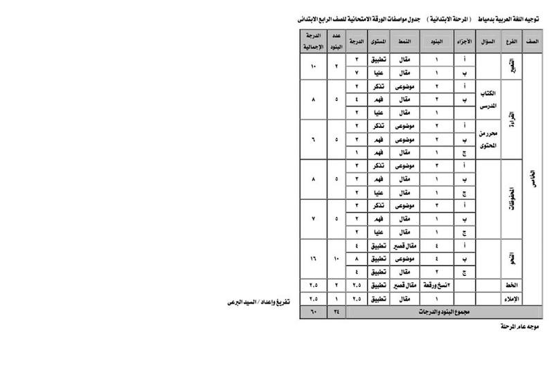 مواصفات الورقة الامتحانية للغة العربية من الثانى حتى السادس الابتدائى ترم ثاني 2018 29388510