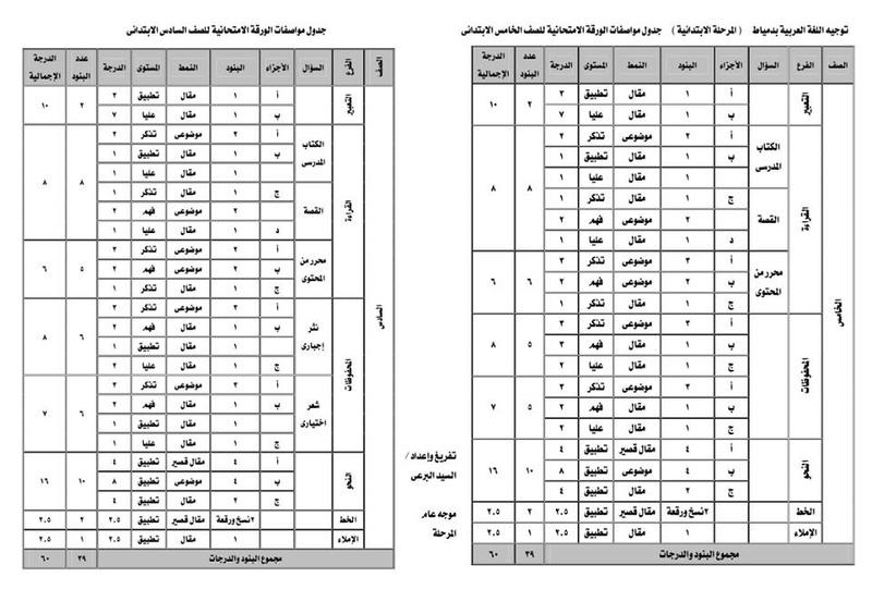 مواصفات الورقة الامتحانية للغة العربية من الثانى حتى السادس الابتدائى ترم ثاني 2018 29433010