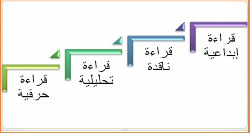 شرح إستراتيجيات الفهم القرائي 317