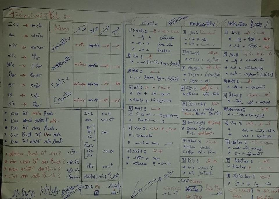 مراجعة نص منهج جرامر الماني الصف الثالث الثانوي في ورقة واحدة 33430510
